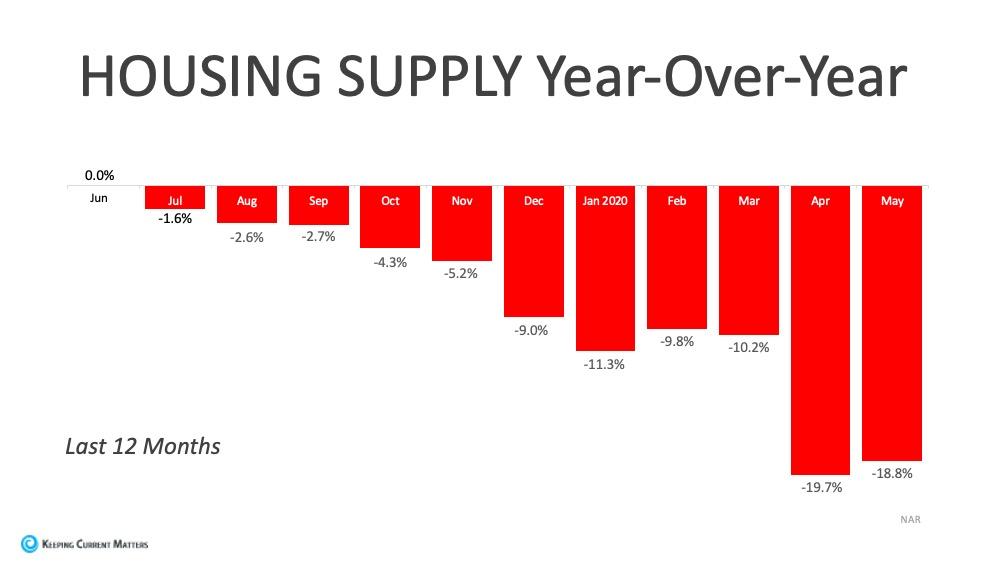 Housing Supply Graph